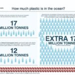 El Atlántico almacena diez veces más cantidad de plástico del que calculaban los científicos